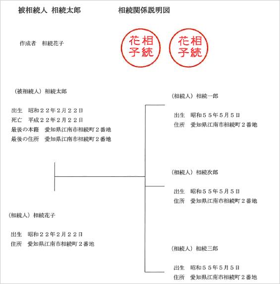遺産分割協議書・相続関係説明図 - 相続税に強い税理士エール